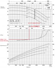 KSB_etanrom_rx_150_500 Charakterystyka pompy tryskaczowej