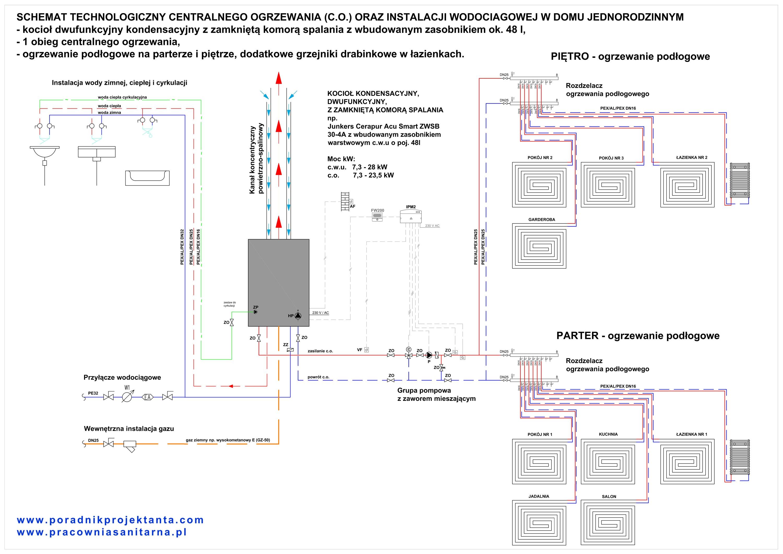 Schemat instalacji centralnego ogrzewania (co) - ogrzewania podlogowego