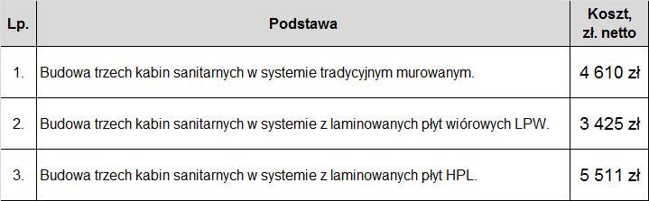 poznan_kabiny_sanitarne_porownanie
