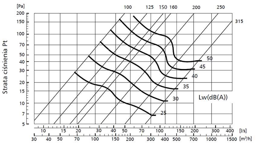 Nomogram doboru: Czerpnie lub wyrzutnie ścienne USAV firmy Alnor systemy wentylacyjne http://www.alnor.com.pl/