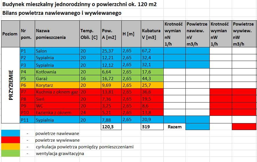 Tabela. Bilans powietrza wentylacyjnego w domu mieszkalnym jednorodzinnym z określonymi strefami powietrza nawiewanego i wywiewanego