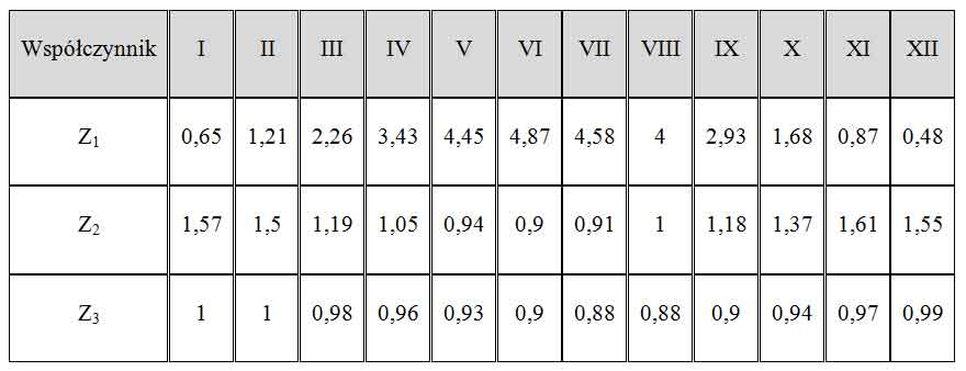 Dobór instalacji fotowoltaicznej w domku letniskowym. Wartości współczynników Z1, Z2, Z3 dla poszczególnych miesięcy