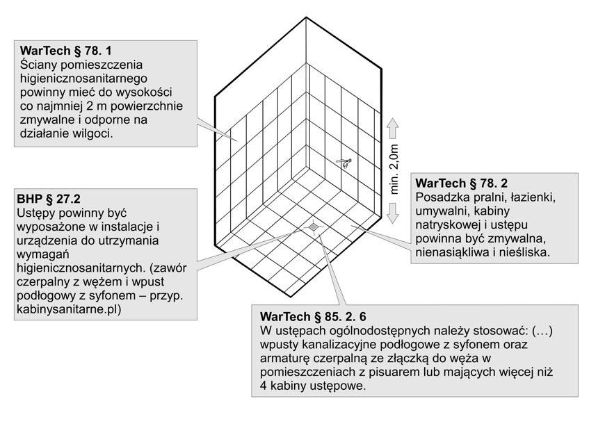 Z czego powinny być wykonane powierzchnie ścian i podłóg w toaletach publicznych fot. Kabis, http://kabinysanitarne.pl/