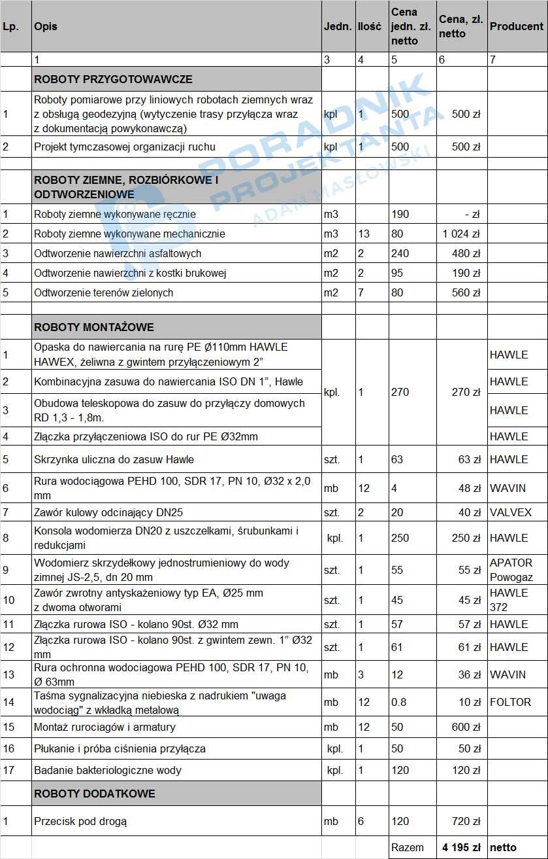Tabela. Przykładowy koszt budowy przyłącza wodociągowego