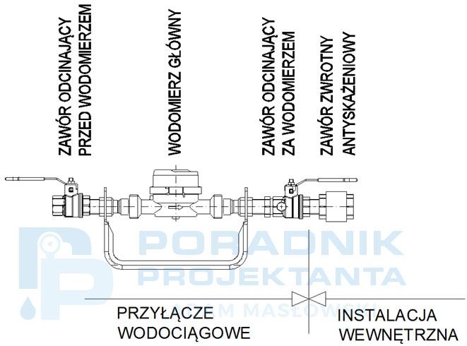 Rysunek. Schemat typowego zestawu wodomierzowego (Źródło: Bloki rysunkowe Fabryki Armatury Hawle Spółka z o.o., Apator Powogaz S.A.)