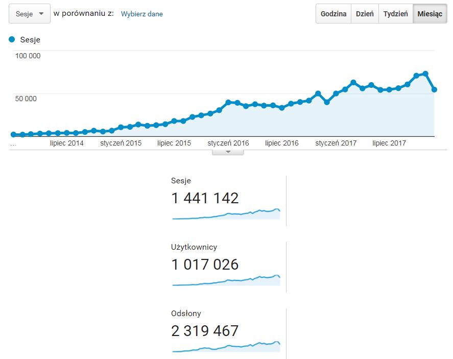 Poradnik projektanta - statystyki bloga w latach 2014-2017 (Źródło: Google Analytics)