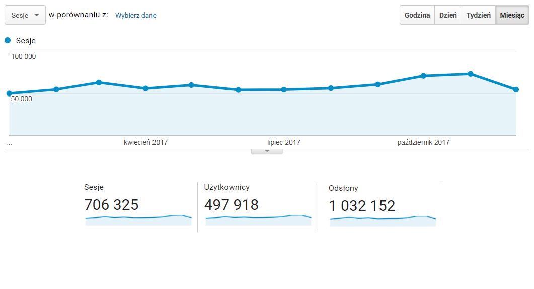 Poradnik projektanta - statystyki bloga w 2017 (Źródło: Google Analytics)