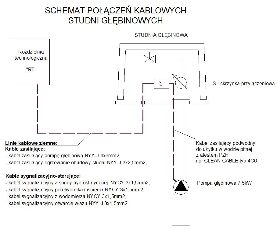 Rysunek. Przykładowy schemat połączeń kablowych pomiędzy rozdzielnią technologiczną w budynku stacji, a studnią głębinową (Opracowanie własne).