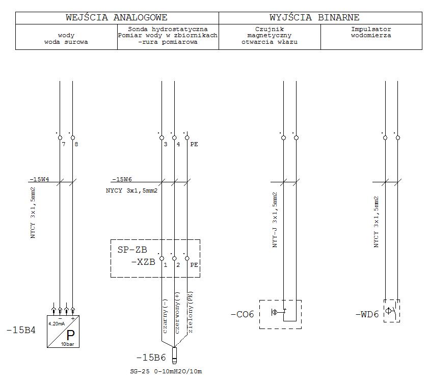 Rysunek. Przykładowy schemat elektryczny kabli sygnalizacyjnych (Opracowanie własne)