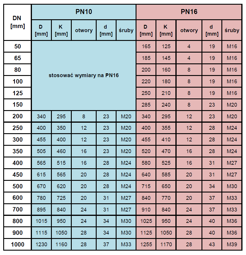 Tabela: Połączenia kołnierzowe i owiercenie kołnierzy żeliwnych zgodnie z normą PN-EN 1092-2: