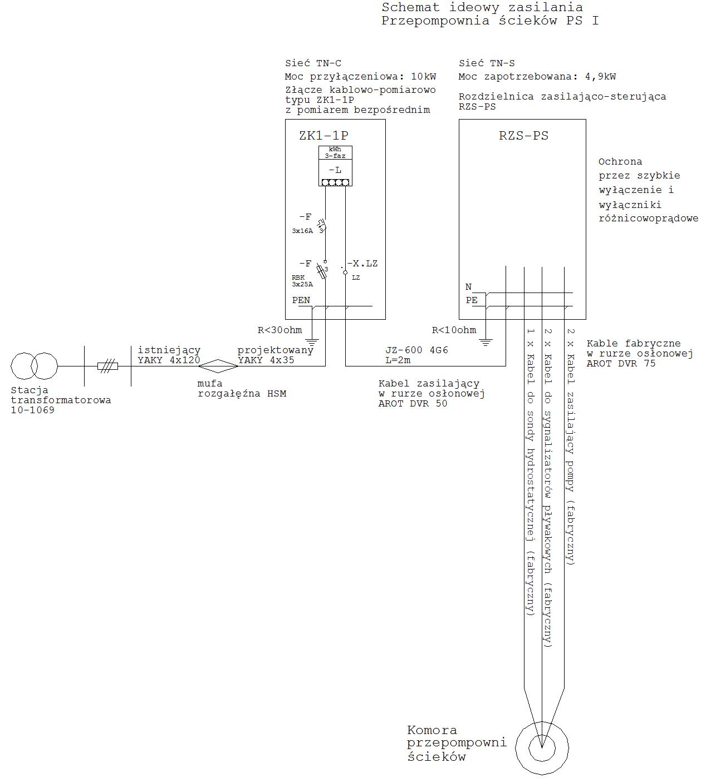 Przykładowy schemat zasilania przepompowni z sieci elektroenergetycznej Enea.