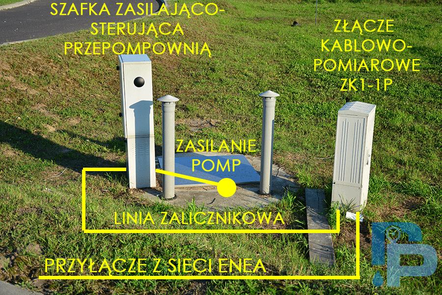 Fot. A.Masłowski – Przykładowa realizacji przepompowni z pompami zatapialnymi z widocznymi szafkami: kablowo-pomiarową (po prawej) i zasilająco-sterująca pompami (po lewej).