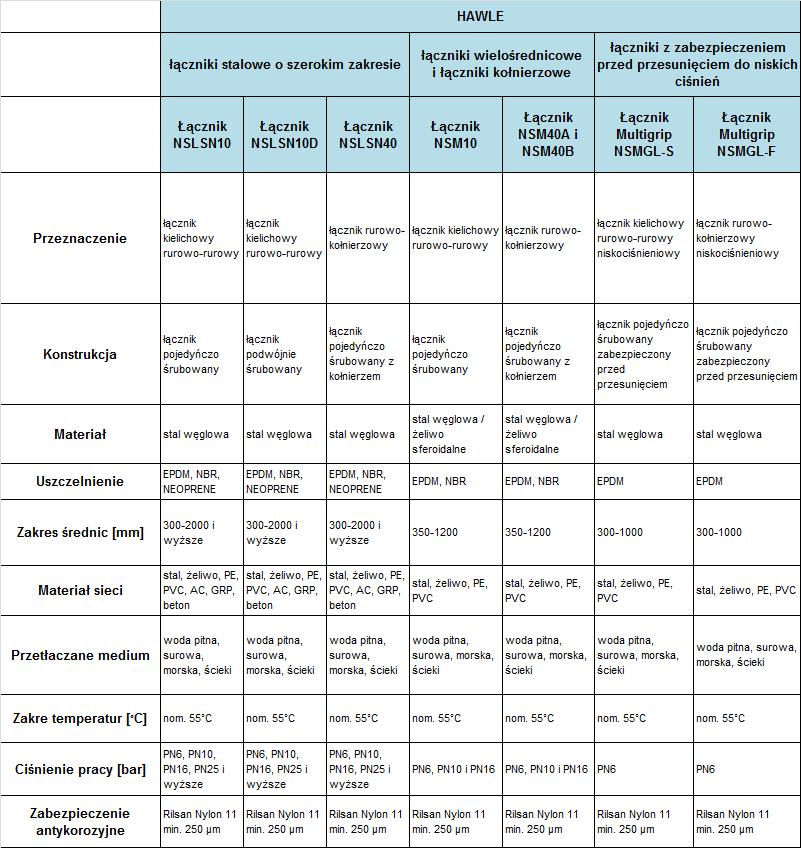 Raport – zestawienie łączników i armatury naprawczej do rurociągów o dużych średnicach. Łączniki Fabryki Armatury Hawle cz.1