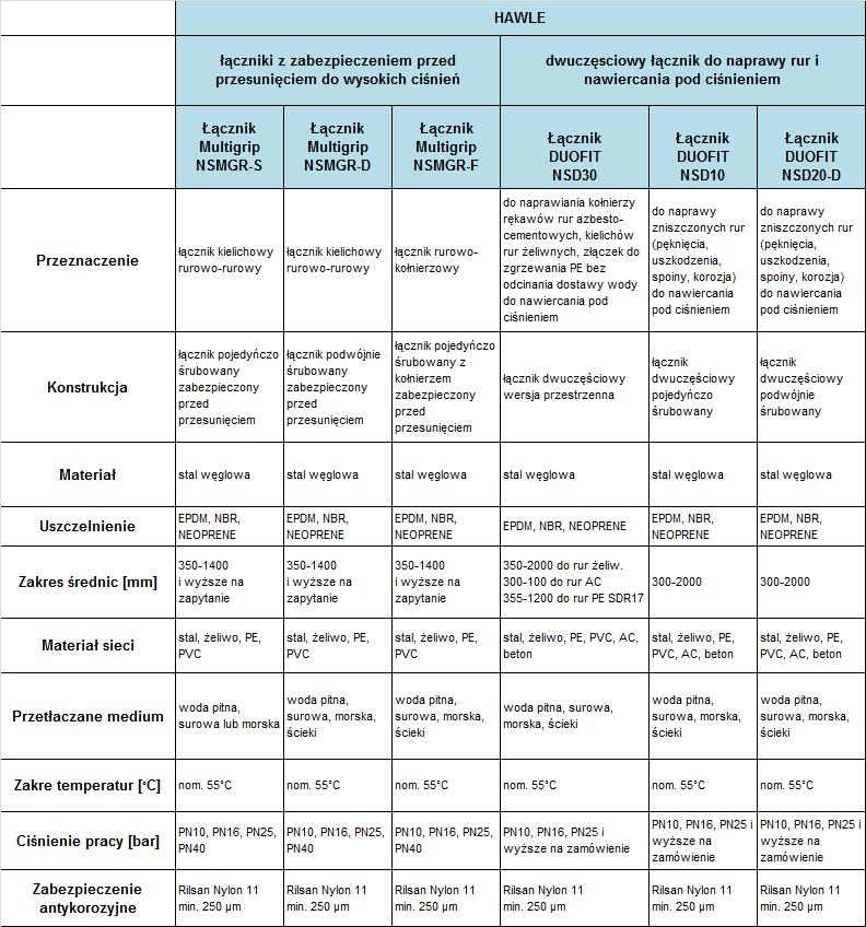 Raport – zestawienie łączników i armatury naprawczej do rurociągów o dużych średnicach. Łączniki Fabryki Armatury Hawle cz.2