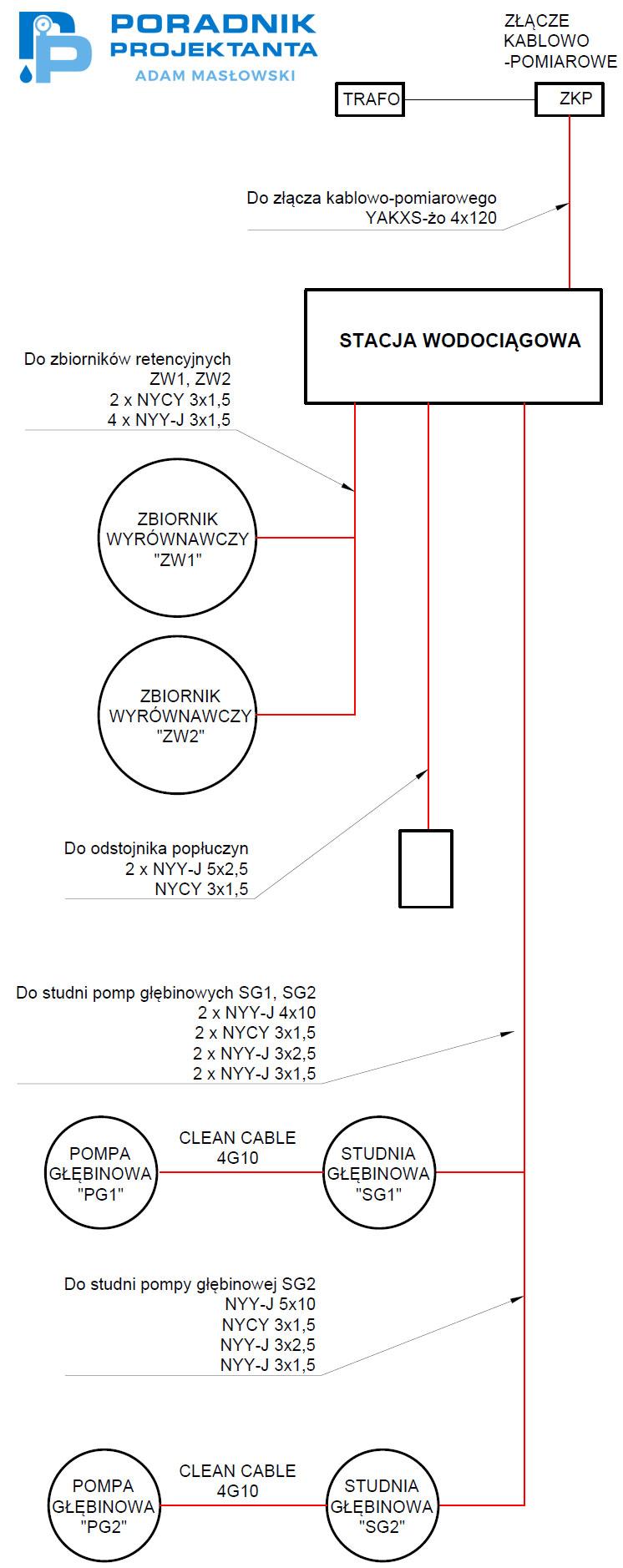 Schemat połączeń międzyobiektowych na stacji uzdatniania wody