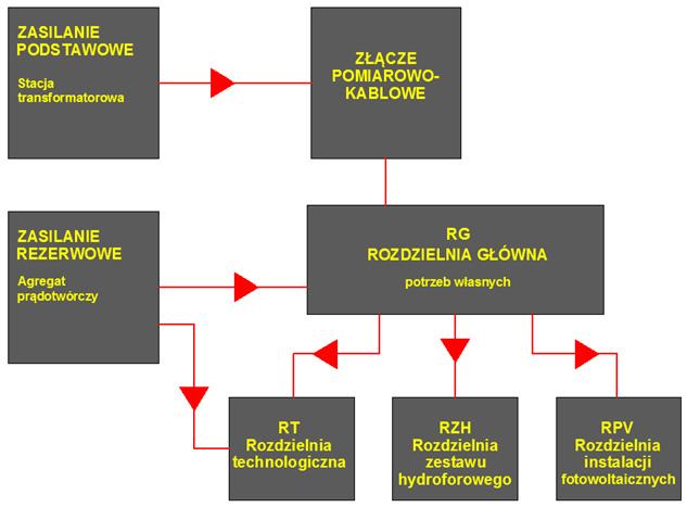 Schemat nr 1 - Idea zasilania stacji uzdatniania wody.
