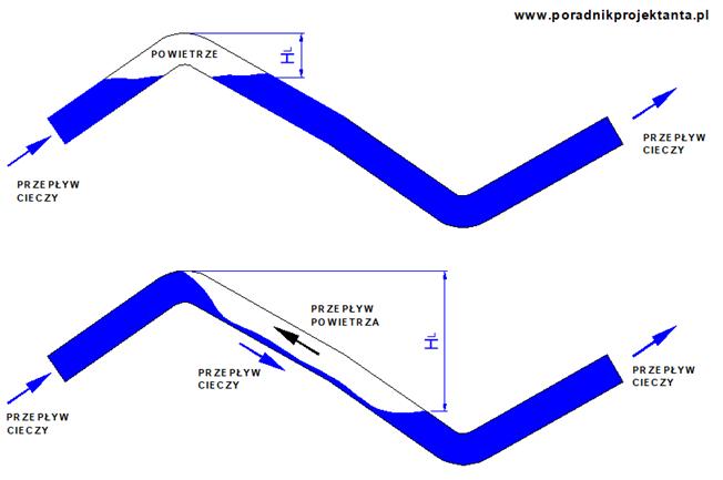 Rysunek 1. Opracowanie własne. Na górnym rysunku widać korek powietrzny w najwyższym punkcie instalacji. Na dolnym rysunku widać korek powietrzny w rurociągu opadającym.  HL – dodatkowa wysokość oporów do pokonania