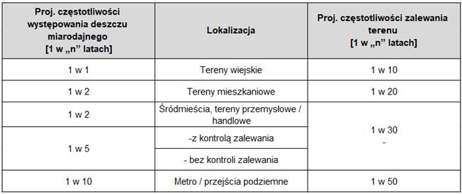 Tabela 1. Zalecenia występowania częstotliwości deszczu miarodajnego wg PN-EN-752-4