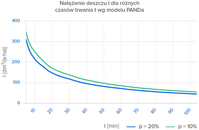 Rysunek 2. Zależność natężenia deszczu od czasu trwania deszczu na podstawie danych pozyskanych z Polskiego Atlasu Natężeń Deszczów PANDa. Zależność dla przykładowego regionu Polski.