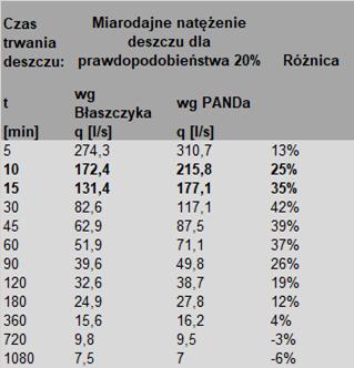 Tabela 2. Obliczenia miarodajnego natężenia deszczu dla prawdopodobieństwa wystąpienia 20% (raz na 5 lat). Porównanie modelu Błaszczyka z Polskim Atlasem Natężeń Deszczów PANDa