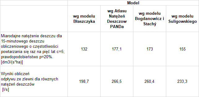 Tabela 4. Porównanie odpływu ze zlewni dla różnych natężeń deszczów.