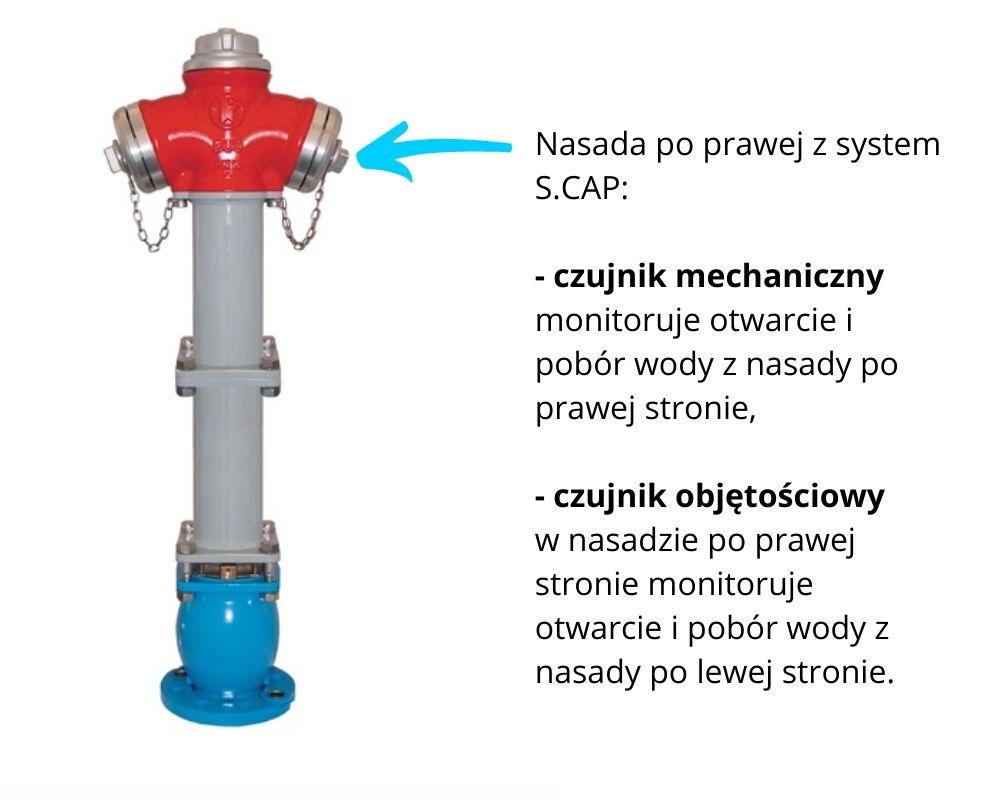 Rysunek 1. Jak działa system do monitorowania hydrantów zewnętrznych