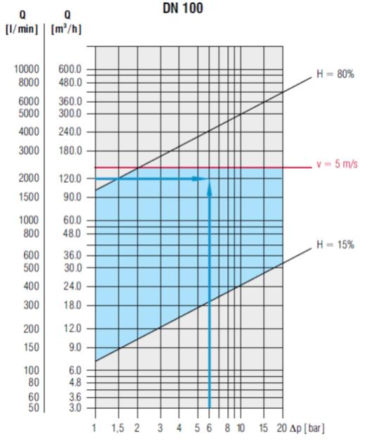 Wykres 2. Przykładowa charakterystyka pracy zaworu DN100 Hawido Fabryka Armatury Hawle Spółka z o.o. Źródło: https://www.hawle.pl/kategoria-produktu/woda-scieki/zawory-regulacyjne-hawido/