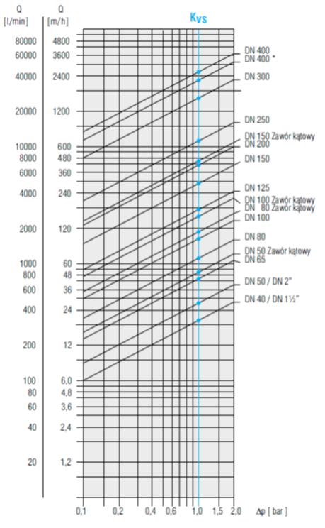 Wykres 1. Strata ciśnienia Δp w zależności od wartości Q oraz średnicy nominalnej zaworu DN. Współczynnik przepływu Kvs w m3/h oraz l/min przy Δp = 1 bar Źródło: https://www.hawle.pl/kategoria-produktu/woda-scieki/zawory-regulacyjne-hawido/